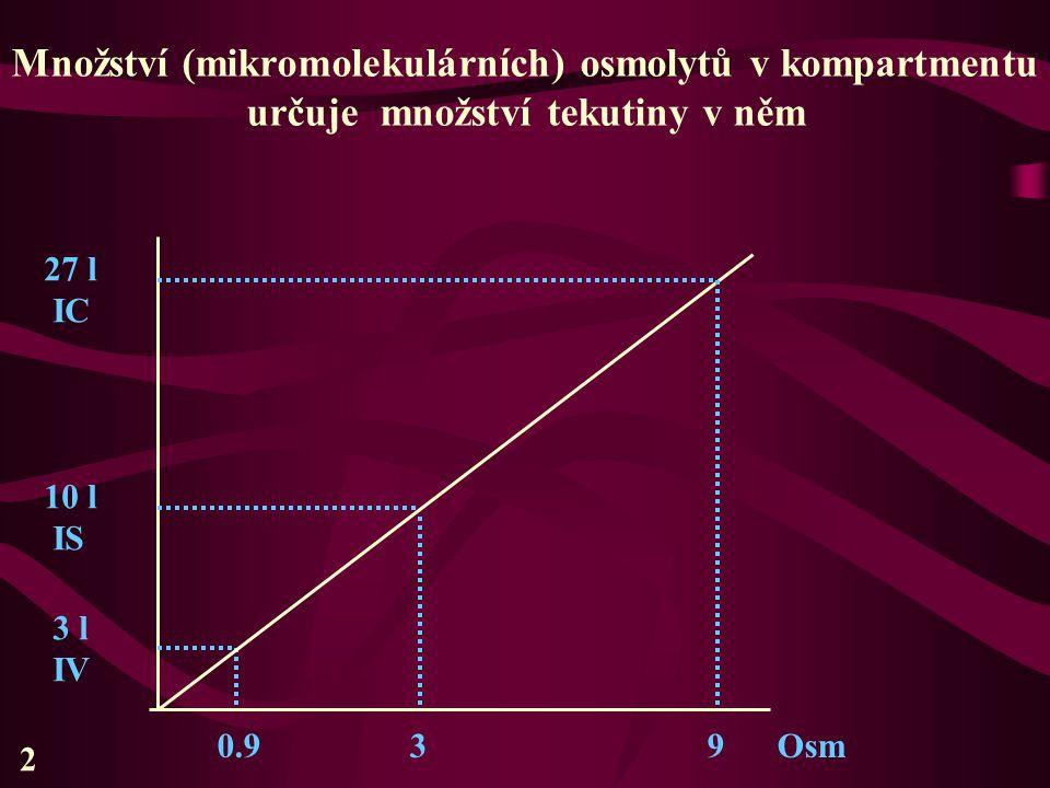2 27 l IC 10 l IS 3 l IV 0.9 3 9 Osm Množství (mikromolekulárních) osmolytů v kompartmentu určuje množství tekutiny v něm
