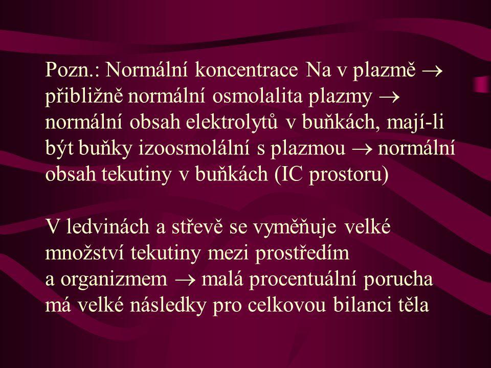 Pozn.: Normální koncentrace Na v plazmě  přibližně normální osmolalita plazmy  normální obsah elektrolytů v buňkách, mají-li být buňky izoosmolální s plazmou  normální obsah tekutiny v buňkách (IC prostoru) V ledvinách a střevě se vyměňuje velké množství tekutiny mezi prostředím a organizmem  malá procentuální porucha má velké následky pro celkovou bilanci těla
