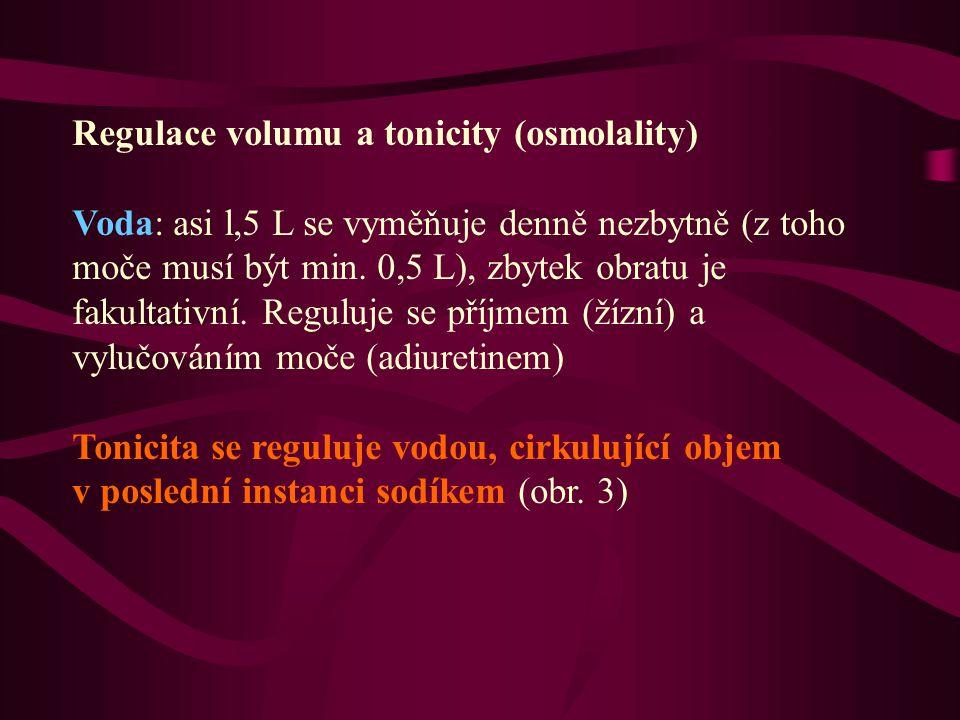Regulace volumu a tonicity (osmolality) Voda: asi l,5 L se vyměňuje denně nezbytně (z toho moče musí být min.
