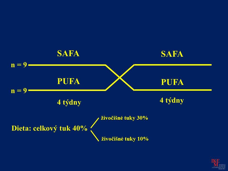 SAFA PUFA n = 9 4 týdny Dieta: celkový tuk 40% živočišné tuky 30% živočišné tuky 10%