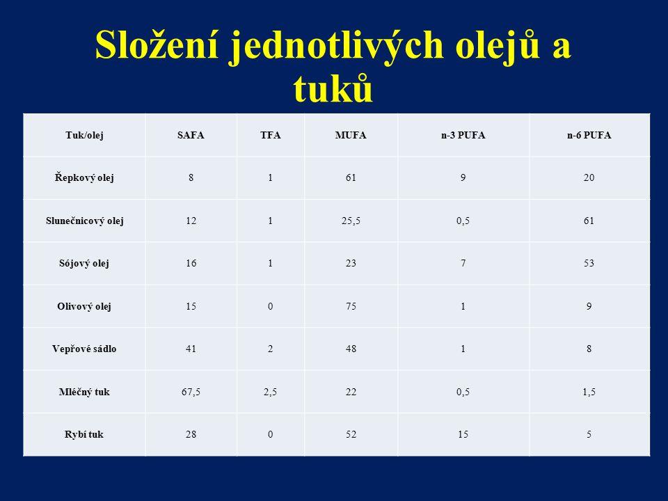 Složení jednotlivých olejů a tuků Tuk/olejSAFATFAMUFAn-3 PUFAn-6 PUFA Řepkový olej8161920 Slunečnicový olej12125,50,561 Sójový olej16123753 Olivový ol