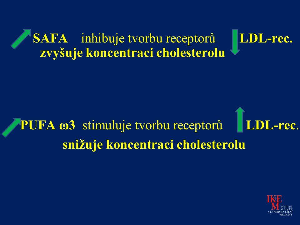 SAFA inhibuje tvorbu receptorů LDL-rec. zvyšuje koncentraci cholesterolu PUFA ω3 stimuluje tvorbu receptorů LDL-rec. snižuje koncentraci cholesterolu