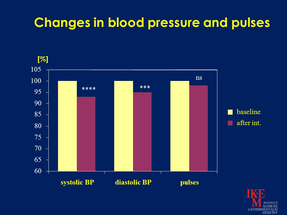 ns *** **** 60 65 70 75 80 85 90 95 100 105 systolic BPdiastolic BPpulses baseline after int. [%] Changes in blood pressure and pulses
