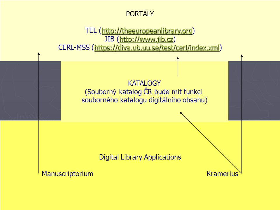Digital Library Applications Manuscriptorium Kramerius KATALOGY (Souborný katalog ČR bude mít funkci souborného katalogu digitálního obsahu) PORTÁLY http://theeuropeanlibrary.org http://theeuropeanlibrary.org TEL (http://theeuropeanlibrary.org)http://theeuropeanlibrary.org http://www.jib.cz http://www.jib.cz JIB (http://www.jib.cz)http://www.jib.cz https://diva.ub.uu.se/test/cerl/index.xml https://diva.ub.uu.se/test/cerl/index.xml CERL-MSS (https://diva.ub.uu.se/test/cerl/index.xml)https://diva.ub.uu.se/test/cerl/index.xml