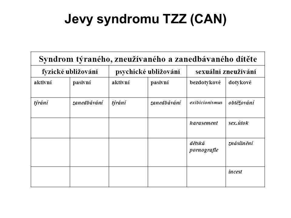 Jevy syndromu TZZ (CAN) Syndrom týraného, zneužívaného a zanedbávaného dítěte fyzické ubližovánípsychické ubližovánísexuální zneužívání aktivnípasivní