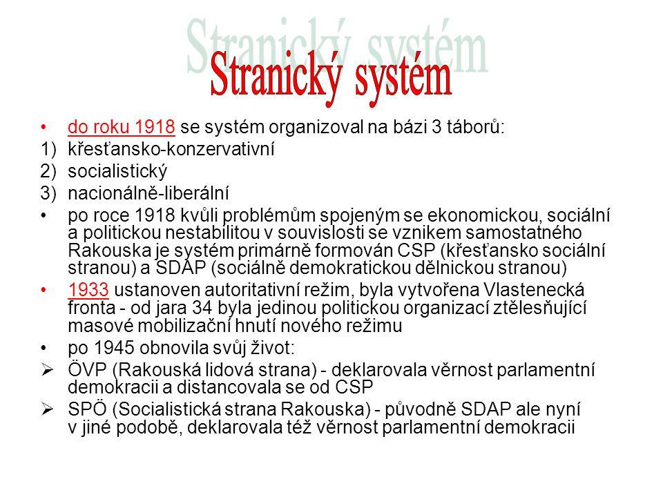 do roku 1918 se systém organizoval na bázi 3 táborů: 1)křesťansko-konzervativní 2)socialistický 3)nacionálně-liberální po roce 1918 kvůli problémům sp