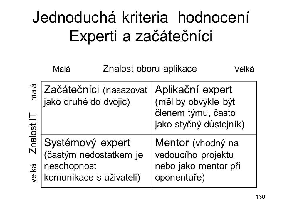 130 Jednoduchá kriteria hodnocení Experti a začátečníci Začátečníci (nasazovat jako druhé do dvojic) Aplikační expert (měl by obvykle být členem týmu,
