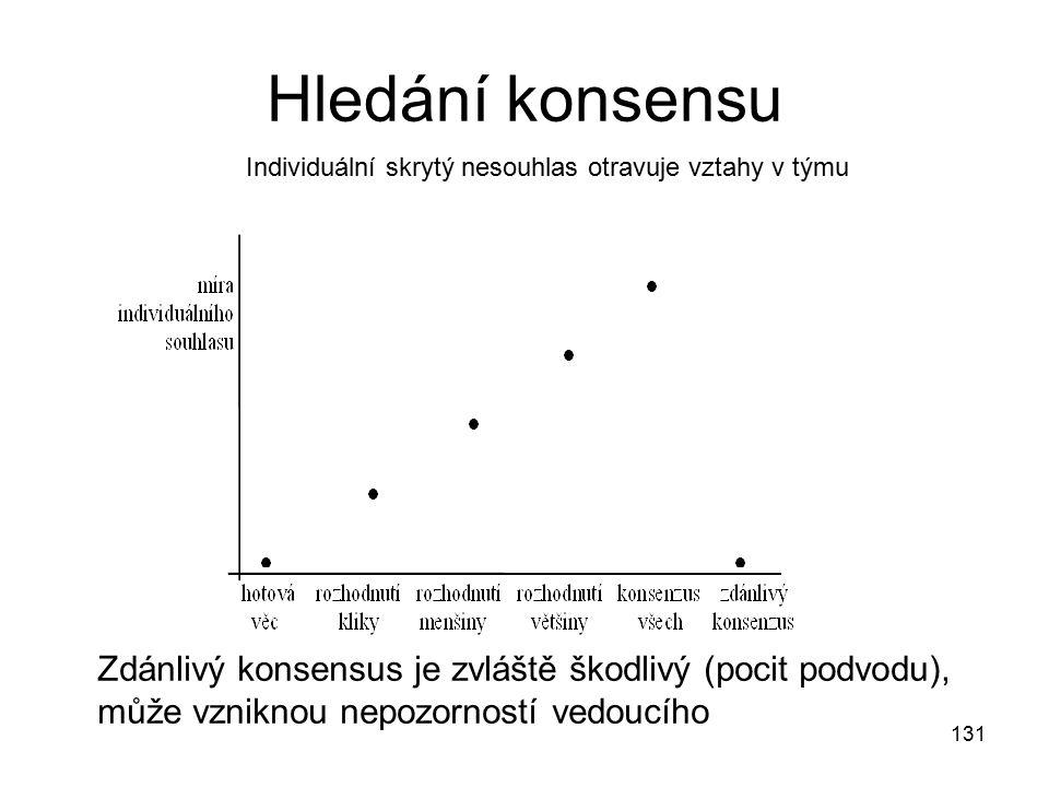 131 Hledání konsensu Individuální skrytý nesouhlas otravuje vztahy v týmu Zdánlivý konsensus je zvláště škodlivý (pocit podvodu), může vzniknou nepozo