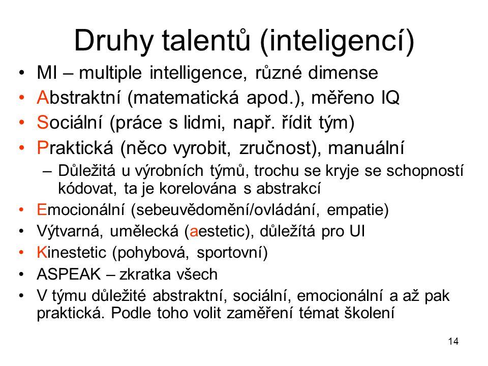 14 Druhy talentů (inteligencí) MI – multiple intelligence, různé dimense Abstraktní (matematická apod.), měřeno IQ Sociální (práce s lidmi, např. řídi