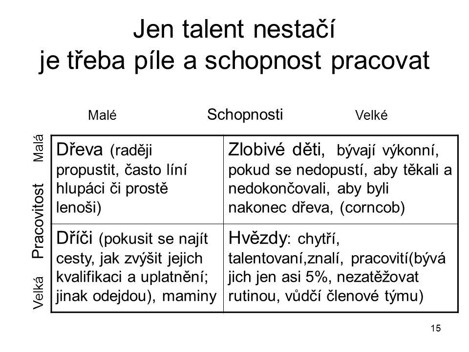 15 Jen talent nestačí je třeba píle a schopnost pracovat Dřeva (raději propustit, často líní hlupáci či prostě lenoši) Zlobivé děti, bývají výkonní, p