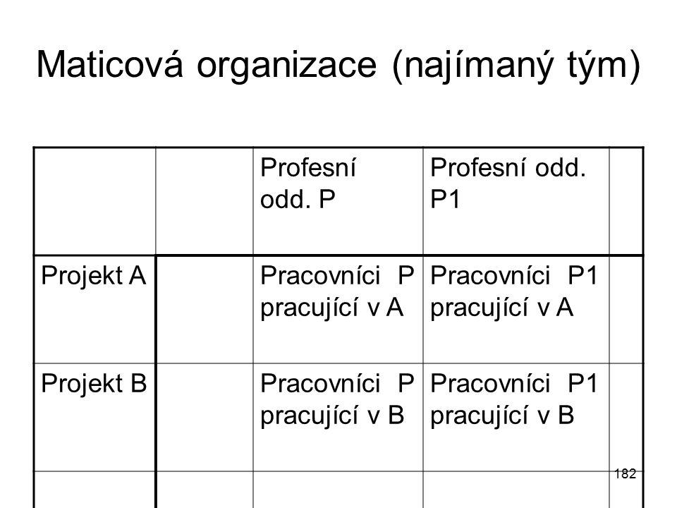 182 Maticová organizace (najímaný tým) Profesní odd. P Profesní odd. P1 Projekt APracovníci P pracující v A Pracovníci P1 pracující v A Projekt BPraco