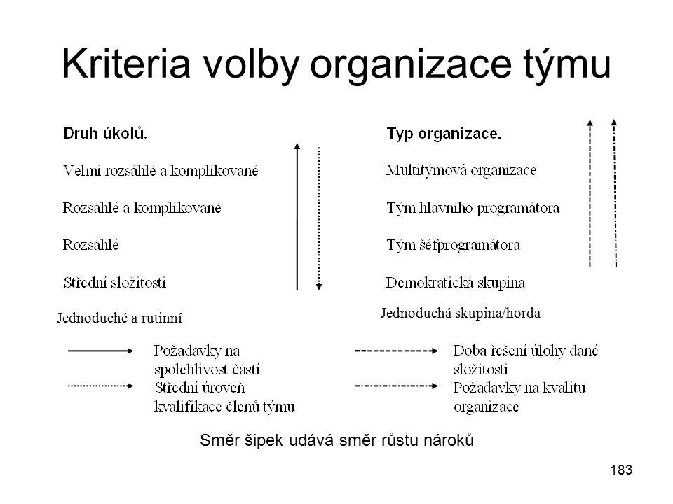 183 Kriteria volby organizace týmu Jednoduché a rutinní Jednoduchá skupina/horda Směr šipek udává směr růstu nároků