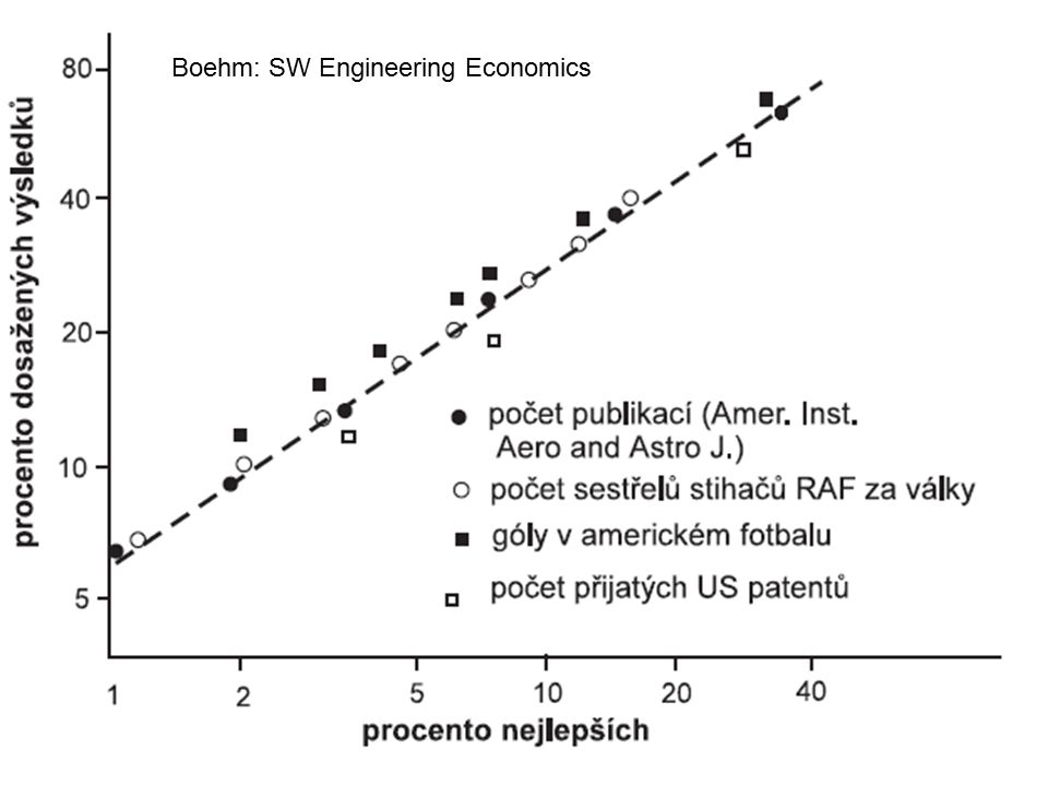 6 Boehm: SW Engineering Economics