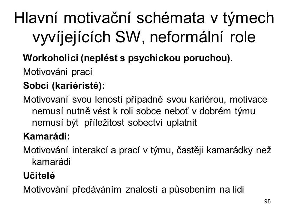 95 Hlavní motivační schémata v týmech vyvíjejících SW, neformální role Workoholici (neplést s psychickou poruchou). Motivováni prací Sobci (kariéristé