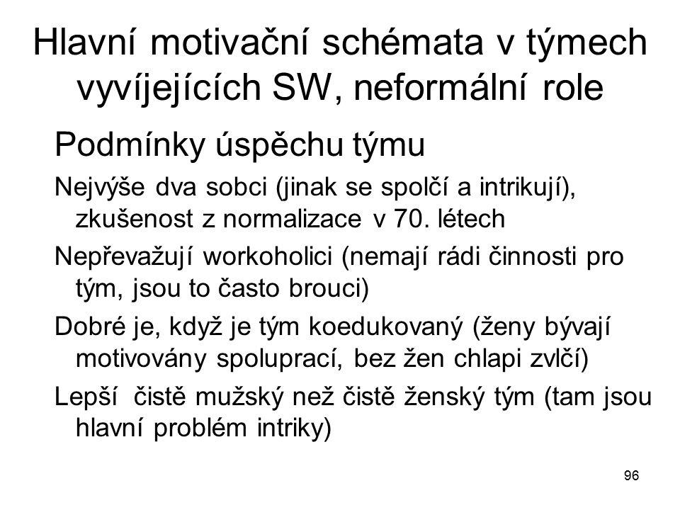 96 Hlavní motivační schémata v týmech vyvíjejících SW, neformální role Podmínky úspěchu týmu Nejvýše dva sobci (jinak se spolčí a intrikují), zkušenos