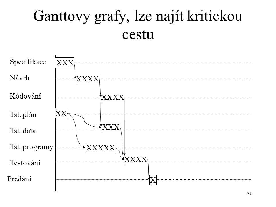 36 Ganttovy grafy, lze najít kritickou cestu Specifikace Návrh Kódování Tst.