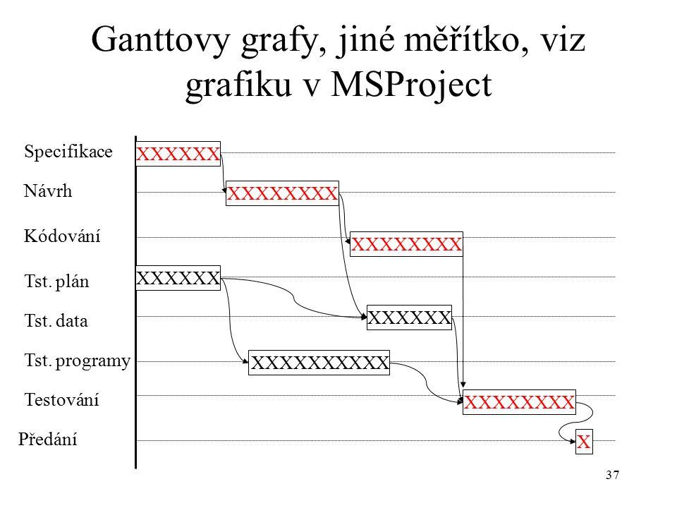 37 Ganttovy grafy, jiné měřítko, viz grafiku v MSProject Specifikace Návrh Kódování Tst.