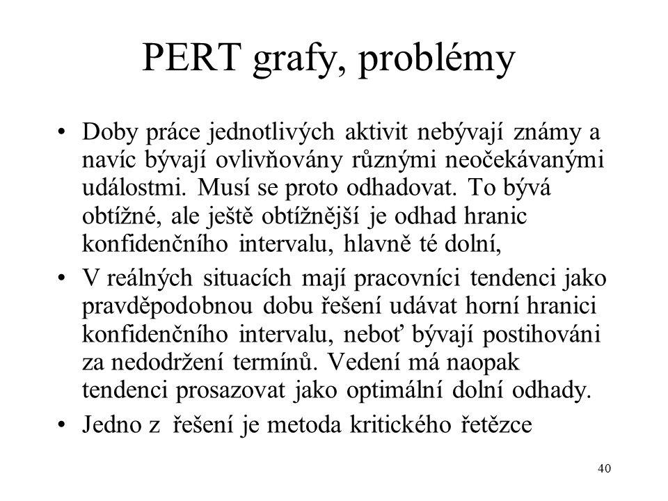 40 PERT grafy, problémy Doby práce jednotlivých aktivit nebývají známy a navíc bývají ovlivňovány různými neočekávanými událostmi.