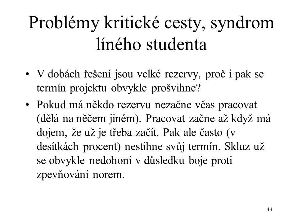 44 Problémy kritické cesty, syndrom líného studenta V dobách řešení jsou velké rezervy, proč i pak se termín projektu obvykle prošvihne.