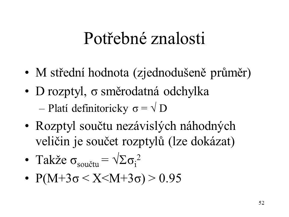 52 Potřebné znalosti M střední hodnota (zjednodušeně průměr) D rozptyl, σ směrodatná odchylka –Platí definitoricky σ =  D Rozptyl součtu nezávislých náhodných veličin je součet rozptylů (lze dokázat) Takže σ součtu =  σ i 2 P(M+3σ 0.95