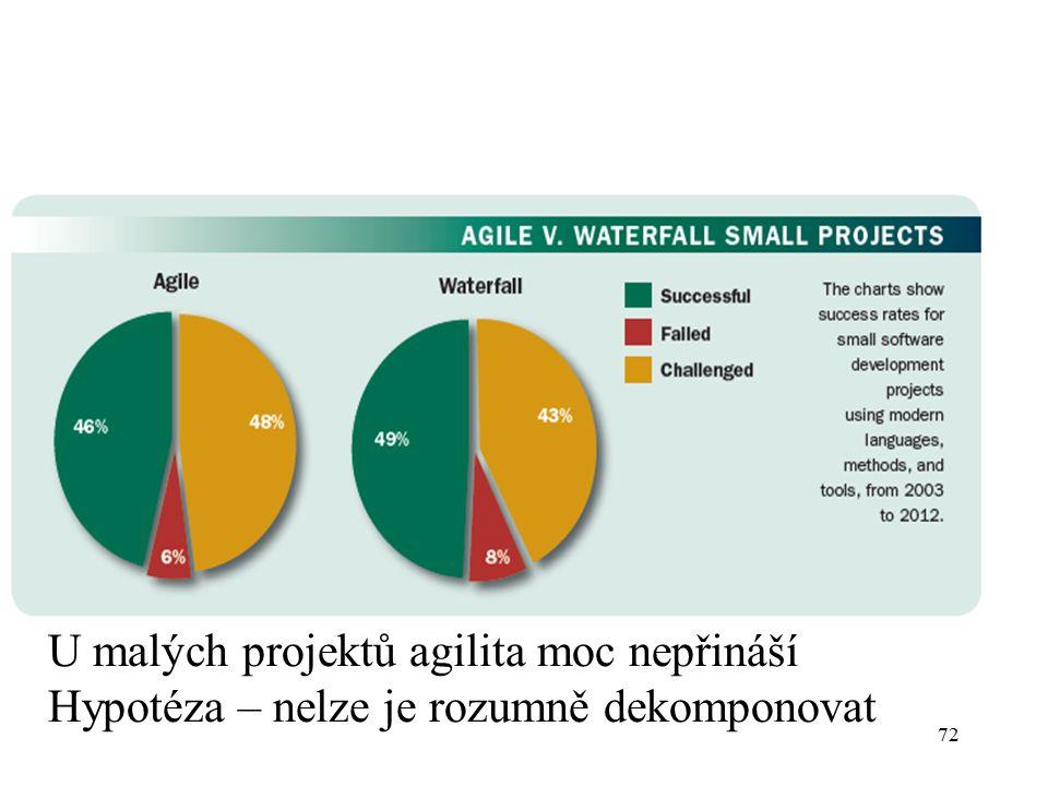 72 U malých projektů agilita moc nepřináší Hypotéza – nelze je rozumně dekomponovat