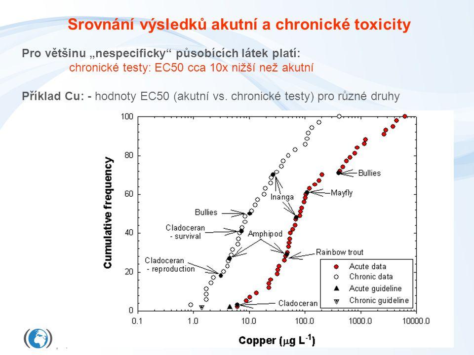 """Srovnání výsledků akutní a chronické toxicity Pro většinu """"nespecificky působících látek platí: chronické testy: EC50 cca 10x nižší než akutní Příklad Cu: - hodnoty EC50 (akutní vs."""