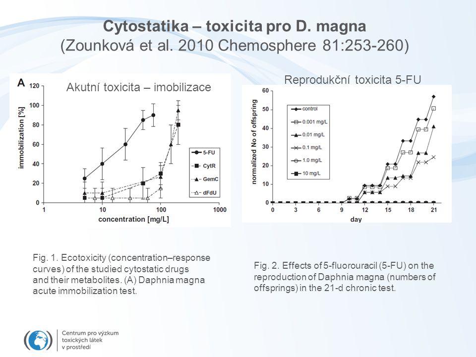 Cytostatika – toxicita pro D.magna (Zounková et al.