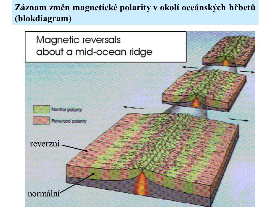 Záznam změn magnetické polarity v okolí oceánských hřbetů (blokdiagram) normální reverzní