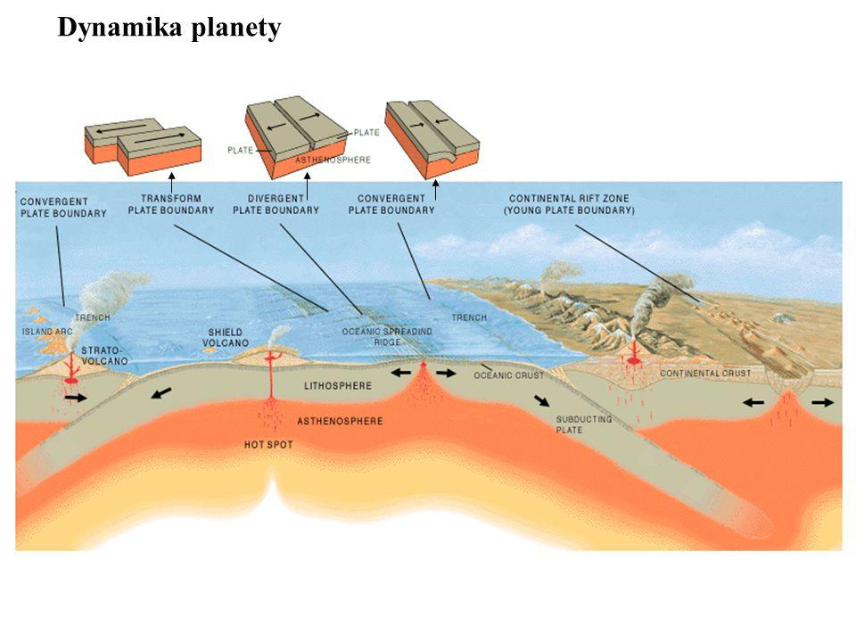 Dynamika planety