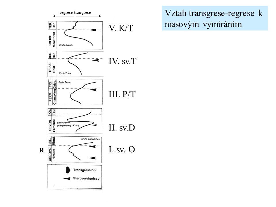Vztah transgrese-regrese k masovým vymíráním V.K/T IV.