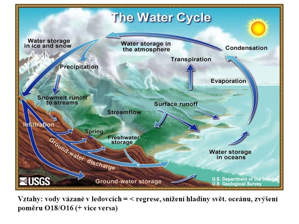 Vztahy: vody vázané v ledovcích = < regrese, snížení hladiny svět. oceánu, zvýšení poměru O18/O16 (+ vice versa)