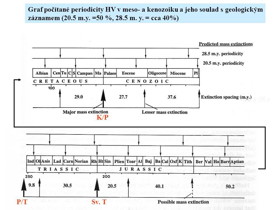 Graf počítané periodicity HV v meso- a kenozoiku a jeho soulad s geologickým záznamem (20.5 m.y. =50 %, 28.5 m. y. = cca 40%) K/P P/TSv. T
