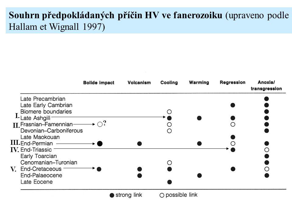 Souhrn předpokládaných příčin HV ve fanerozoiku (upraveno podle Hallam et Wignall 1997) I. II. III. IV. V. ?