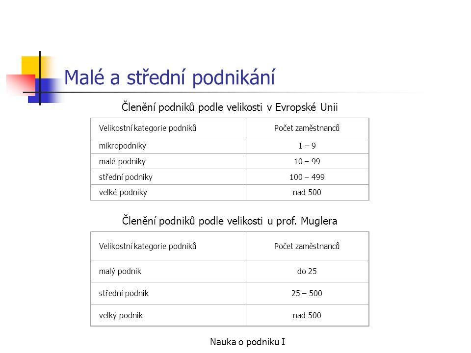 Nauka o podniku I Malé a střední podnikání Členění podniků podle velikosti v Evropské Unii Velikostní kategorie podnikůPočet zaměstnanců mikropodniky1