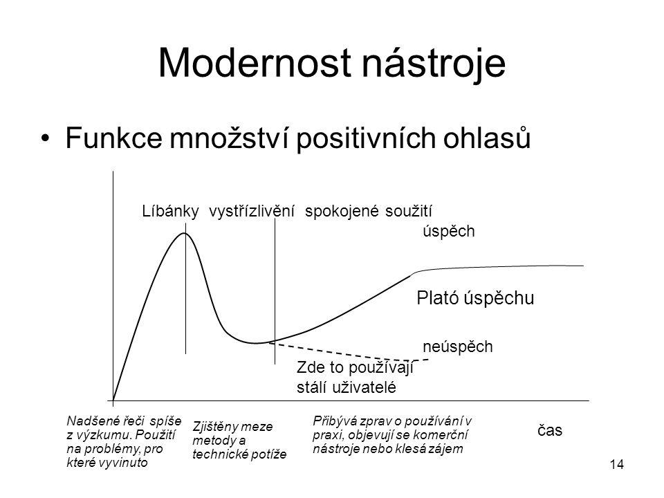 14 Modernost nástroje Funkce množství positivních ohlasů čas Líbánky vystřízlivění spokojené soužití Zde to používají stálí uživatelé úspěch neúspěch Nadšené řeči spíše z výzkumu.