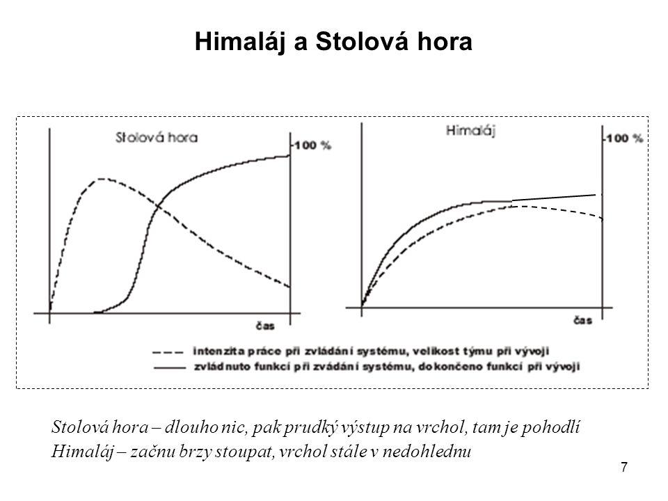 38 Heuristická evaluace Analyzovat existující systémy (např.