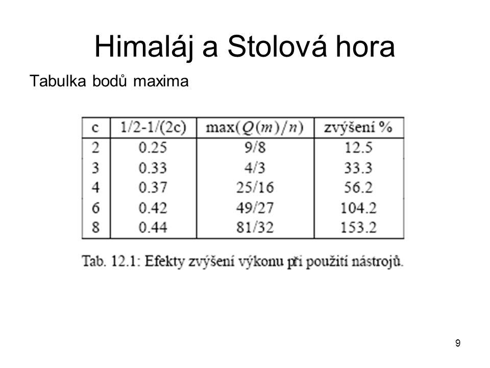 40 Heuristická evaluace – výtvarné aspekty Na obrazovce nemá být mnoho logicky odlišných údajů (do 12), logicky stejné vstupy se počítají jednou, př.
