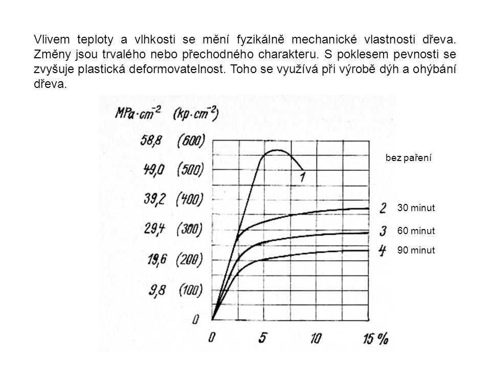 Vlivem teploty a vlhkosti se mění fyzikálně mechanické vlastnosti dřeva. Změny jsou trvalého nebo přechodného charakteru. S poklesem pevnosti se zvyšu