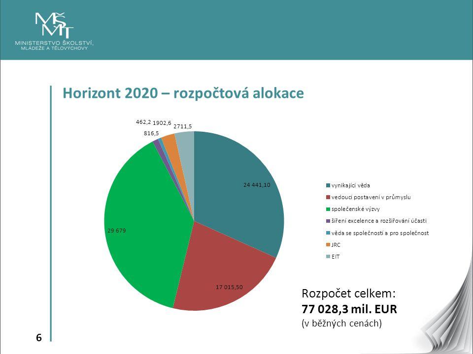 6 Horizont 2020 – rozpočtová alokace