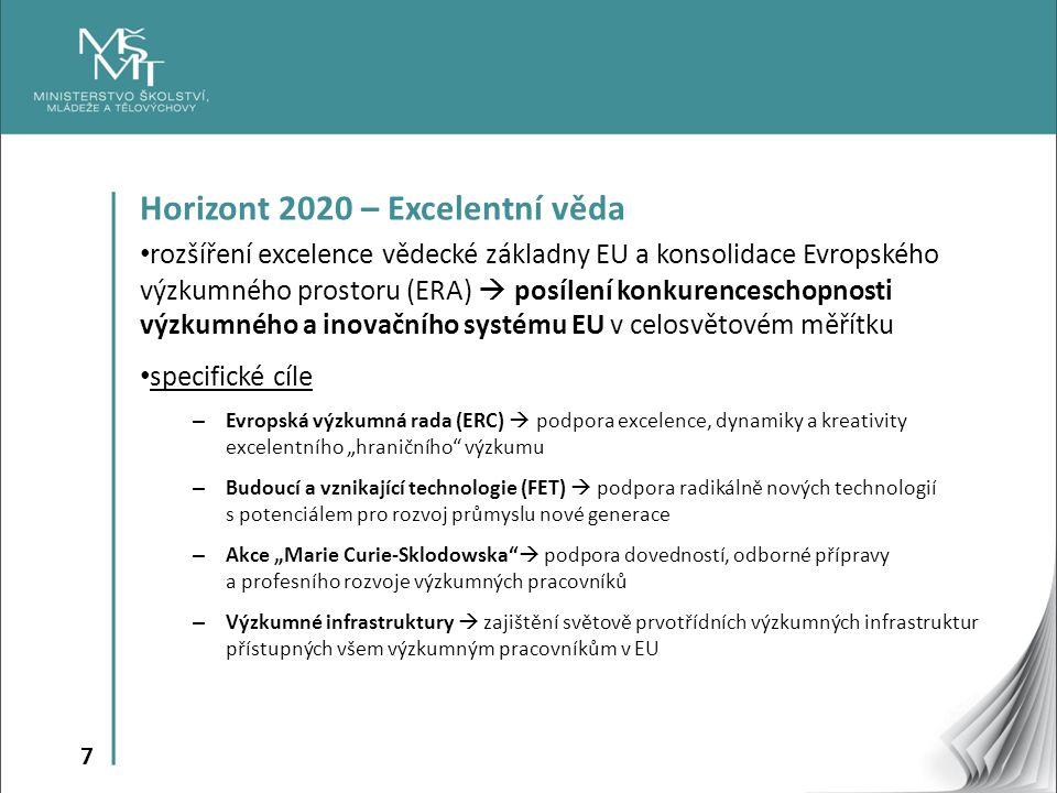 """7 Horizont 2020 – Excelentní věda rozšíření excelence vědecké základny EU a konsolidace Evropského výzkumného prostoru (ERA)  posílení konkurenceschopnosti výzkumného a inovačního systému EU v celosvětovém měřítku specifické cíle – Evropská výzkumná rada (ERC)  podpora excelence, dynamiky a kreativity excelentního """"hraničního výzkumu – Budoucí a vznikající technologie (FET)  podpora radikálně nových technologií s potenciálem pro rozvoj průmyslu nové generace – Akce """"Marie Curie-Sklodowska  podpora dovedností, odborné přípravy a profesního rozvoje výzkumných pracovníků – Výzkumné infrastruktury  zajištění světově prvotřídních výzkumných infrastruktur přístupných všem výzkumným pracovníkům v EU"""