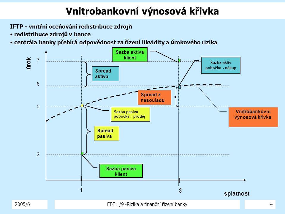 2005/6EBF 1/9 -Rizika a finanční řízení banky4 Vnitrobankovní výnosová křivka Sazba aktiva klient Sazba pasiva klient Vnitrobankovní výnosová křivka S