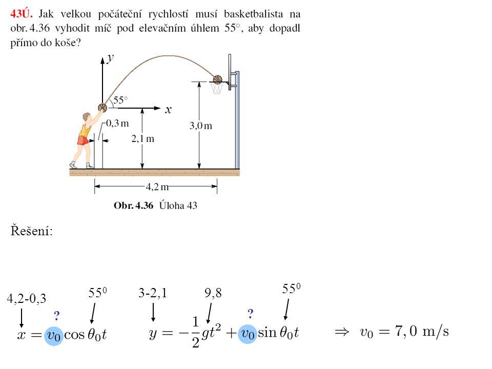 Šikmý vrh - dolet Maximální dolet: nastává pro y x
