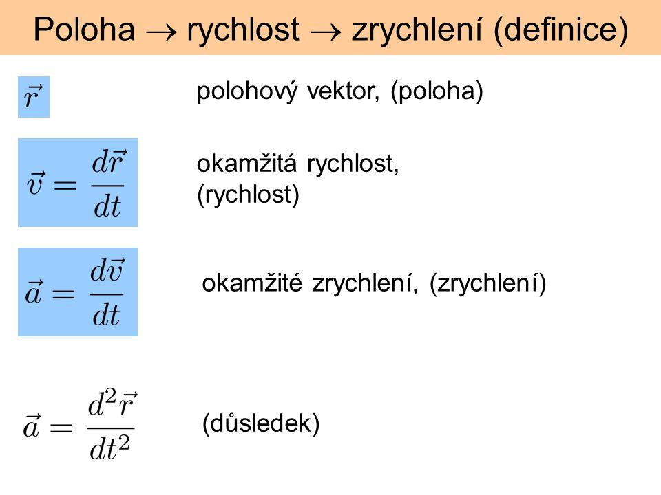 Poloha  rychlost  zrychlení (definice) polohový vektor, (poloha) okamžitá rychlost, (rychlost) okamžité zrychlení, (zrychlení) (důsledek)