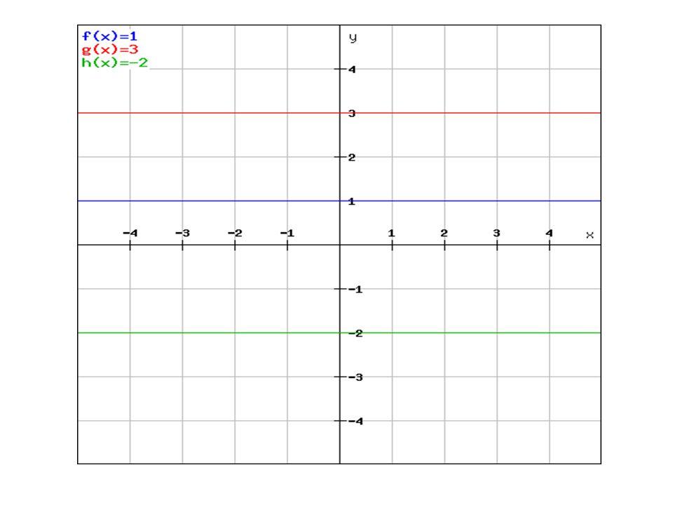 Vlastnosti konstantní funkce Grafem konstantní funkce je přímka D(f) = R H(f) ={b} Konstantní funkce není rostoucí, není klesající Není prostá Je omezená Je sudá Nemá maximum, nemá minimum P Y =[0,b] P x = není
