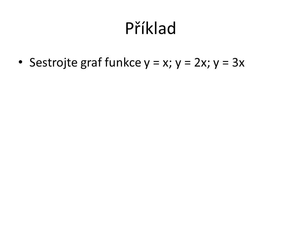 Příklad Sestrojte graf funkce y = x; y = 2x; y = 3x