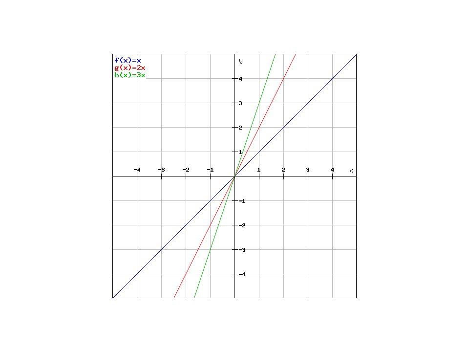Vlastnosti přímé úměrnosti Grafem funkce je přímka D(f) = R H(f) = R Je rostoucí pro a > 0, je klesající pro a < 0 Je prostá Není omezená Je lichá Nemá maximum, nemá minimum P Y = [0,0] P x = [0,0] Prochází počátkem souřadné soustavy