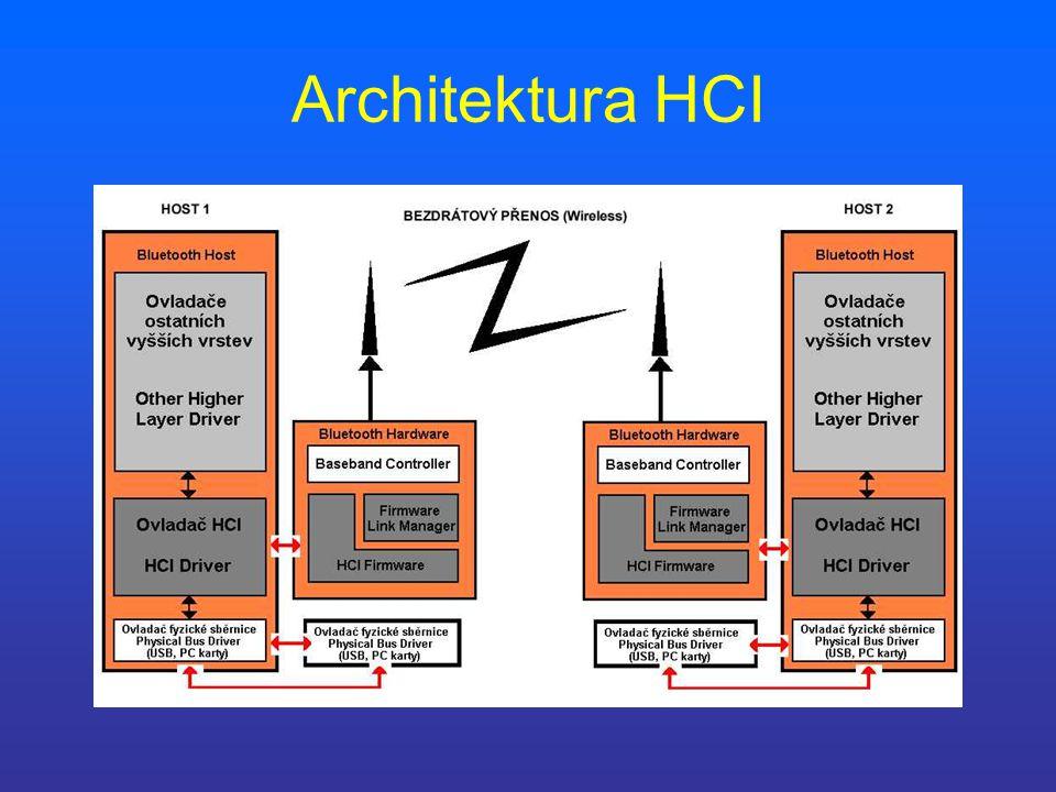 Architektura HCI