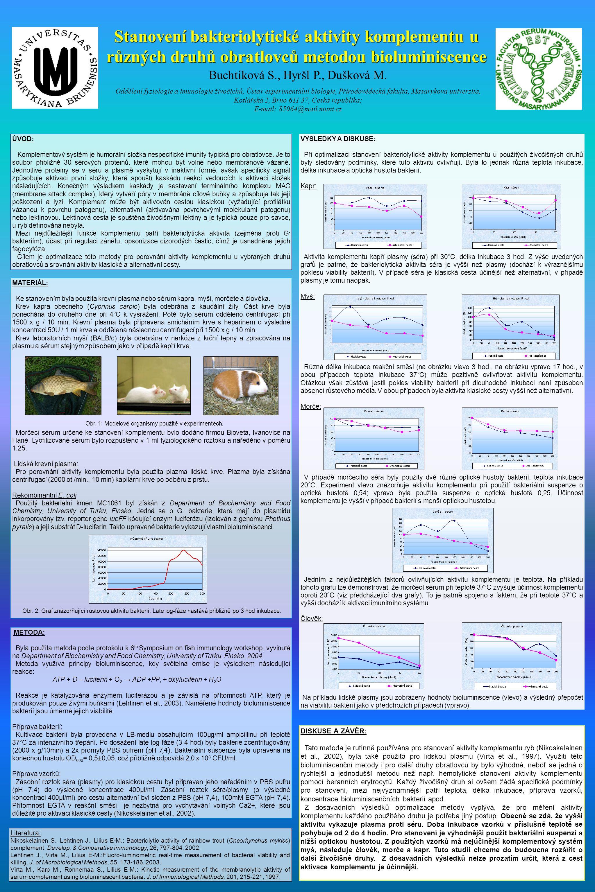 Stanovení bakteriolytické aktivity komplementu u různých druhů obratlovců metodou bioluminiscence Buchtíková S., Hyršl P., Dušková M. Oddělení fyziolo