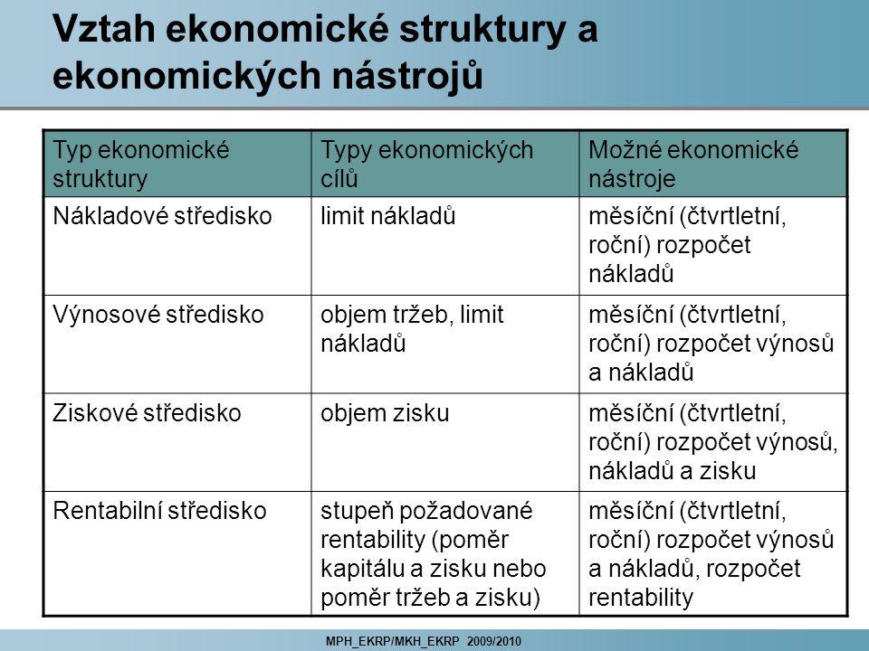 MPH_EKRP/MKH_EKRP 2009/2010 Vztah ekonomické struktury a ekonomických nástrojů Typ ekonomické struktury Typy ekonomických cílů Možné ekonomické nástroje Nákladové střediskolimit nákladůměsíční (čtvrtletní, roční) rozpočet nákladů Výnosové střediskoobjem tržeb, limit nákladů měsíční (čtvrtletní, roční) rozpočet výnosů a nákladů Ziskové střediskoobjem ziskuměsíční (čtvrtletní, roční) rozpočet výnosů, nákladů a zisku Rentabilní střediskostupeň požadované rentability (poměr kapitálu a zisku nebo poměr tržeb a zisku) měsíční (čtvrtletní, roční) rozpočet výnosů a nákladů, rozpočet rentability