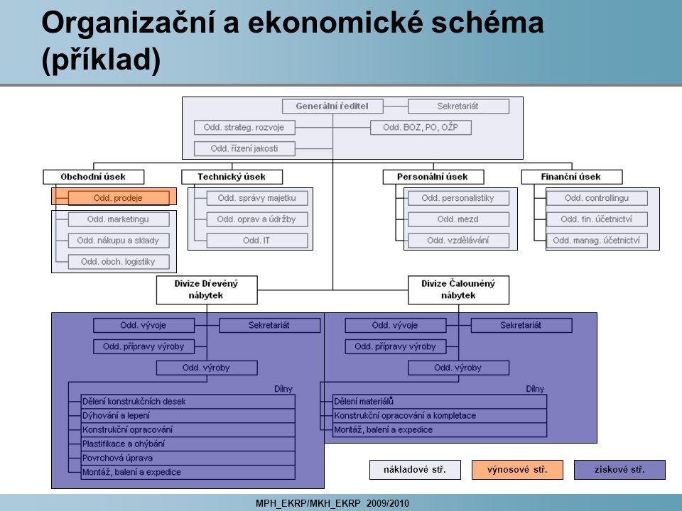 MPH_EKRP/MKH_EKRP 2009/2010 Organizační a ekonomické schéma (příklad) nákladové stř.výnosové stř.ziskové stř.